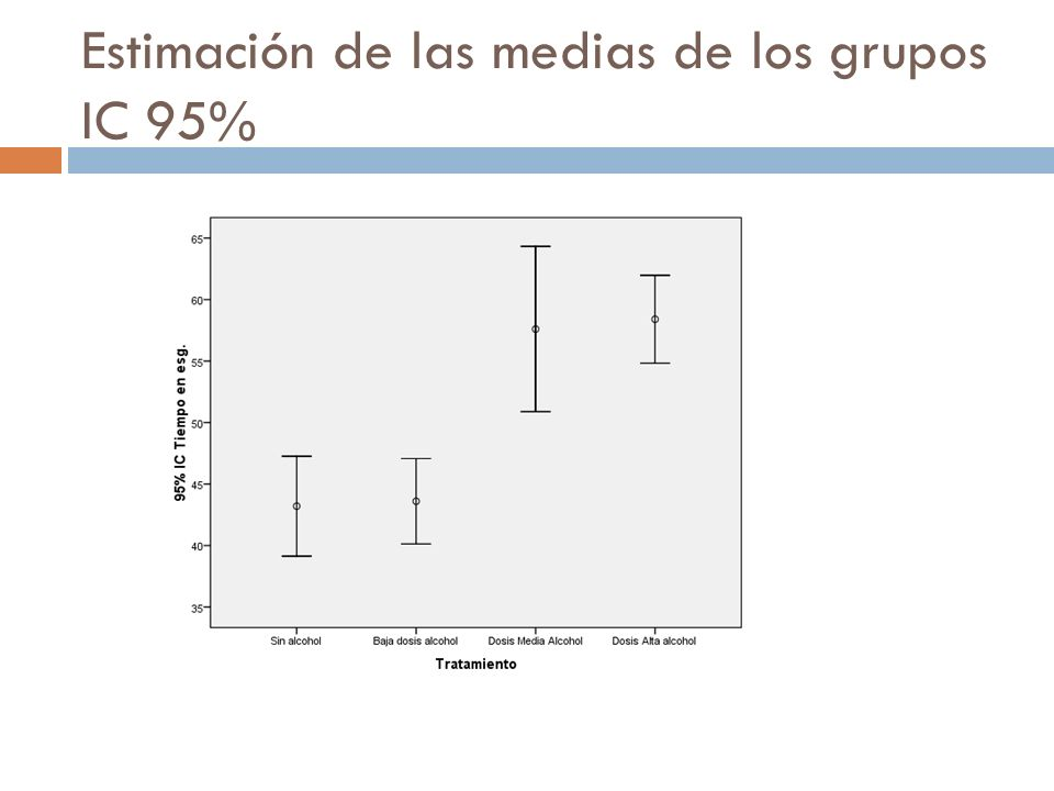 Estimación de las medias de los grupos IC 95%