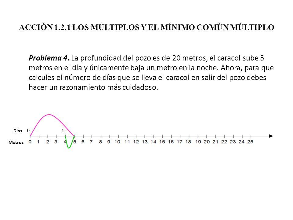 ACCIÓN 1.2.1 LOS MÚLTIPLOS Y EL MÍNIMO COMÚN MÚLTIPLO Problema 4. La profundidad del pozo es de 20 metros, el caracol sube 5 metros en el día y únicam