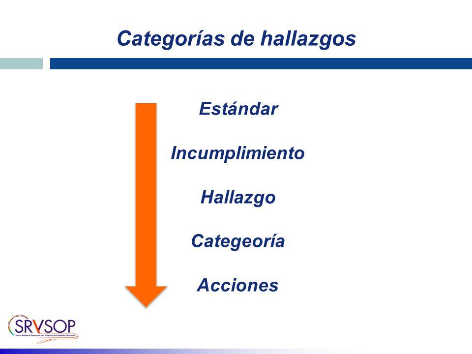 Categorías de hallazgos Estándar Incumplimiento Hallazgo Categeoría Acciones