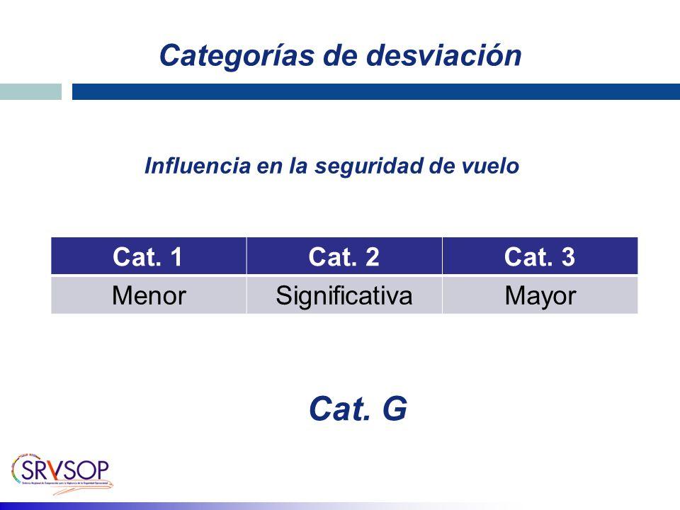 Categorías de desviación Cat.1Cat. 2Cat.