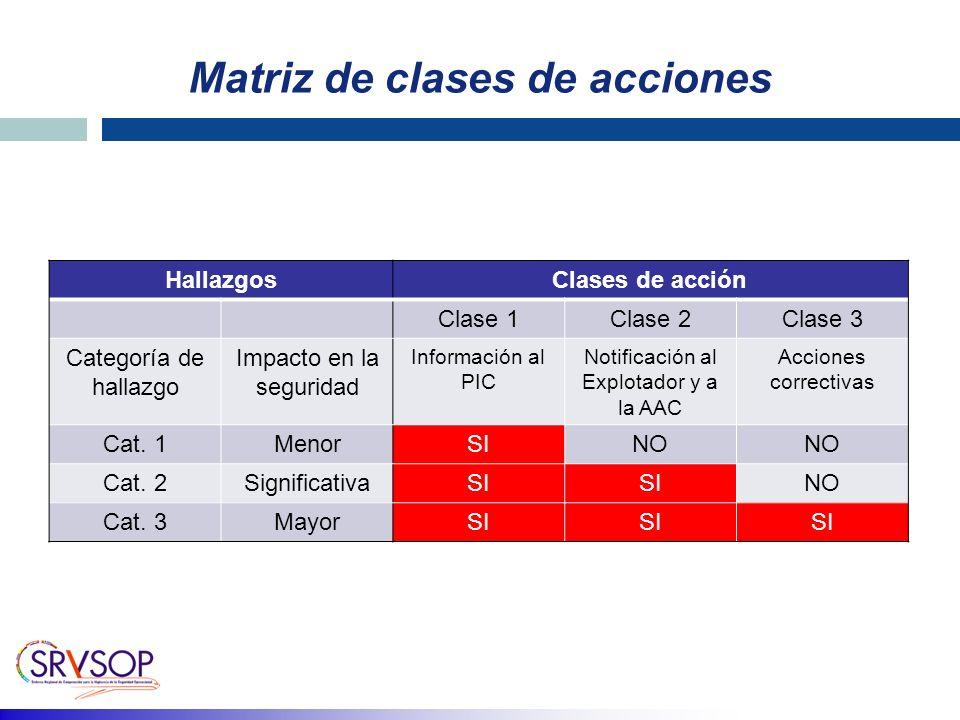 Matriz de clases de acciones HallazgosClases de acción Clase 1Clase 2Clase 3 Categoría de hallazgo Impacto en la seguridad Información al PIC Notificación al Explotador y a la AAC Acciones correctivas Cat.