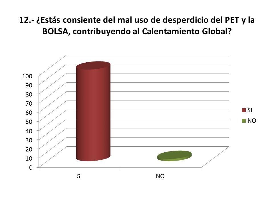 12.- ¿Estás consiente del mal uso de desperdicio del PET y la BOLSA, contribuyendo al Calentamiento Global