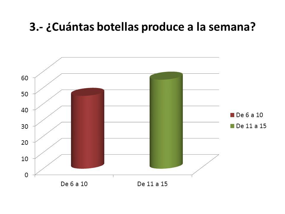 3.- ¿Cuántas botellas produce a la semana?