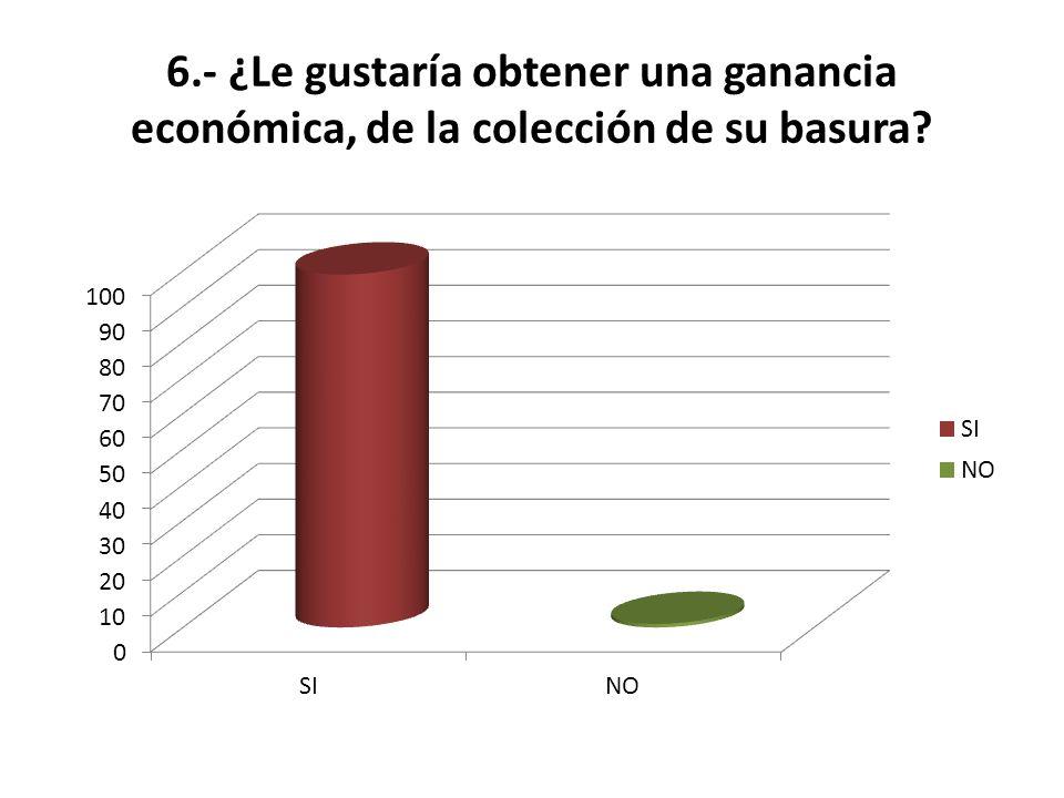 6.- ¿Le gustaría obtener una ganancia económica, de la colección de su basura?