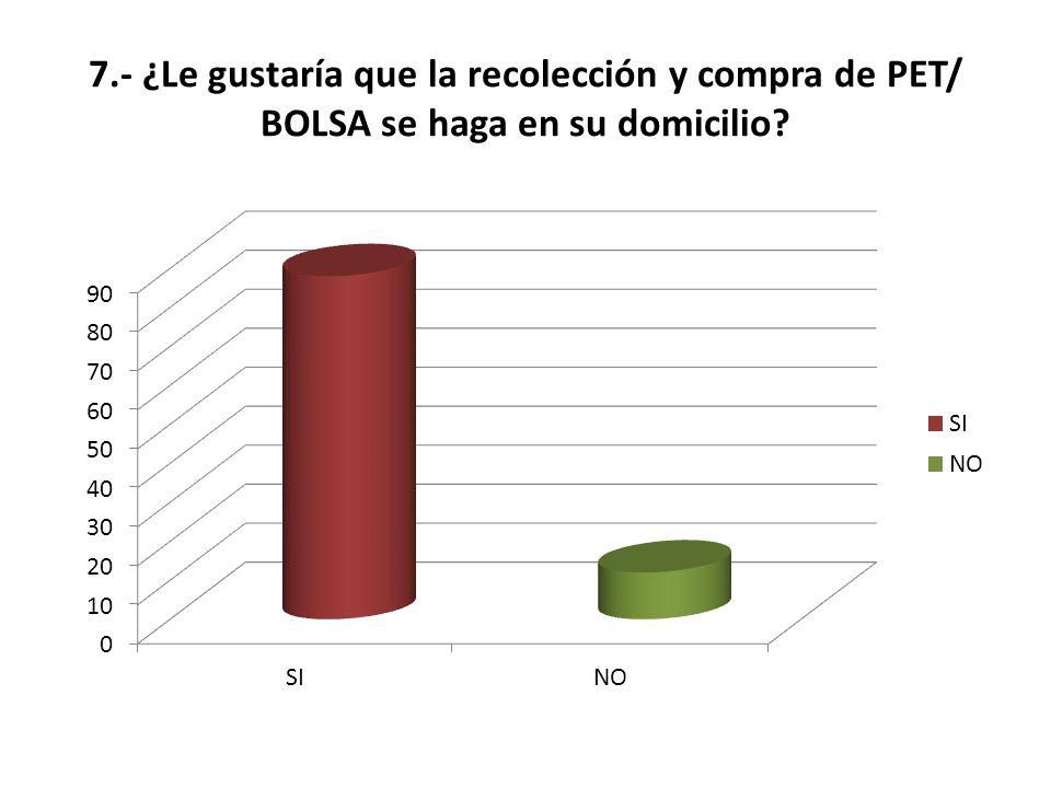 7.- ¿Le gustaría que la recolección y compra de PET/ BOLSA se haga en su domicilio