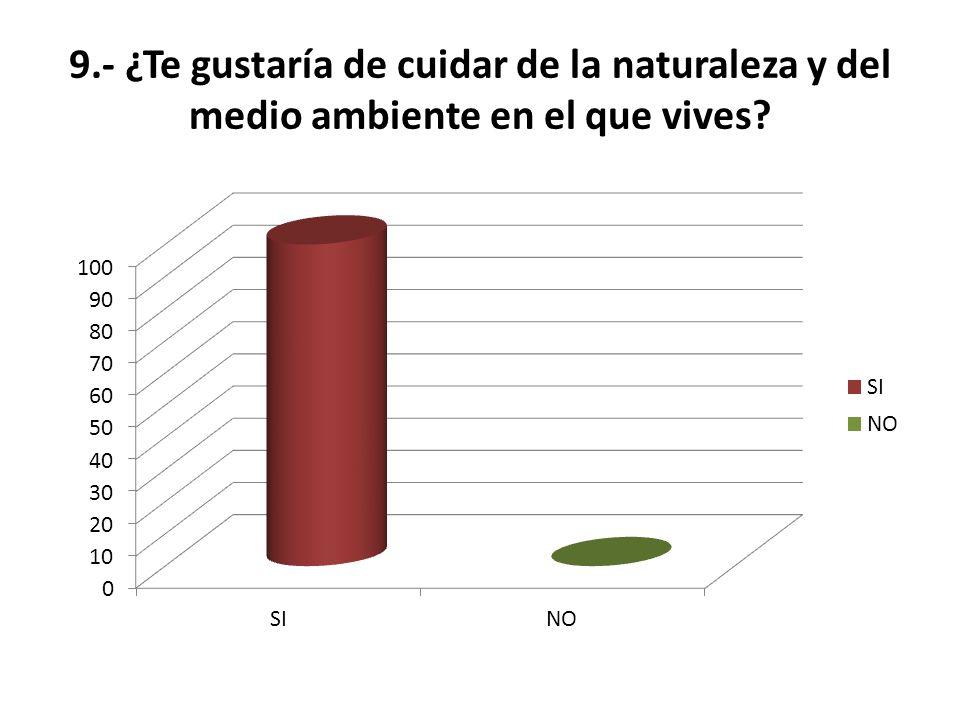 9.- ¿Te gustaría de cuidar de la naturaleza y del medio ambiente en el que vives?