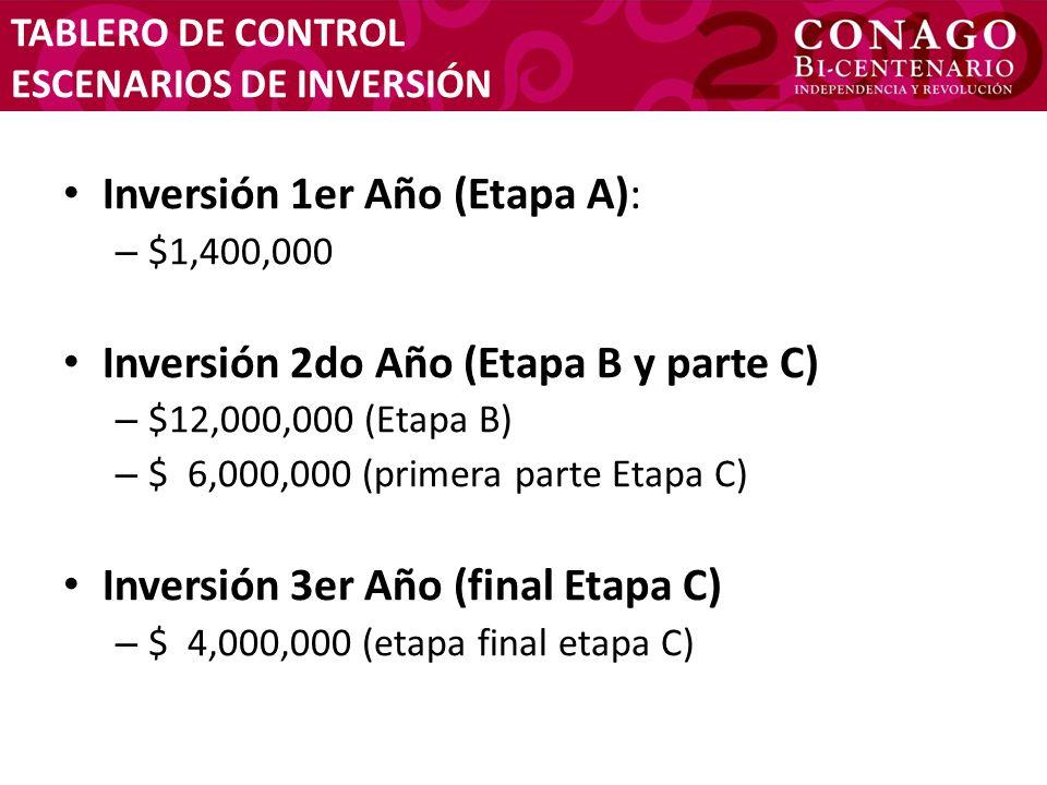 TABLERO DE CONTROL ESCENARIOS DE INVERSIÓN Inversión 1er Año (Etapa A): – $1,400,000 Inversión 2do Año (Etapa B y parte C) – $12,000,000 (Etapa B) – $