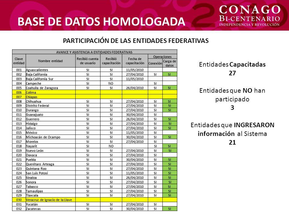 BASE DE DATOS HOMOLOGADA Registros Administrativos ingresados al Sistema (Averiguaciones Previas) Corte de información al 4 de junio del 2010 EntidadEneroFebreroMarzoAbrilTotal Baja California2.0782.0092.3382.098 8.523 Coahuila504509524480 2.017 Chihuahua3.9533.7563.9143.177 14.800 Distrito Federal7.2587.5578.6247.956 31.395 Durango533610906731 2.780 Guerrero676563645402 2.286 Hidalgo269245297240 1.051 Jalisco2.8482.6533.0382.618 11.157 Michoacán1.3921.4491.6411.583 6.065 Nayarit216217224216 873 Nuevo León1.9431.1771.3221.260 5.702 Puebla1.6251.5481.8221.891 6.886 Querétaro610519639622 2.390 Quintana Roo537466591557 2.151 San Luis Potosí282285328309 1.204 Sinaloa1.2581.1391.3911.350 5.138 Sonora8357337650 2.333 Tabasco1.6191.6751.8891.777 6.960 Tamaulipas1.6601.6511.9351.947 7.193 Tlaxcala99000 Zacatecas132478 106 TOTALES30.19628.76432.85729.292121.109