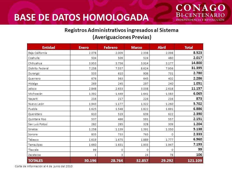 BASE DE DATOS HOMOLOGADA Registros Administrativos ingresados al Sistema (Averiguaciones Previas) Corte de información al 4 de junio del 2010 EntidadE