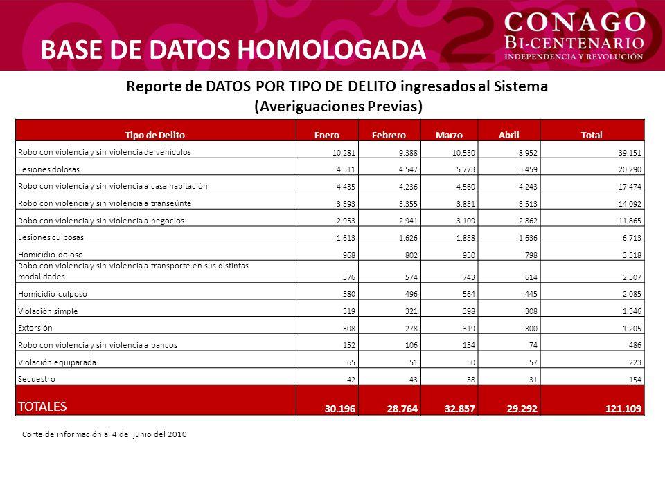 BASE DE DATOS HOMOLOGADA Reporte de DATOS POR TIPO DE DELITO ingresados al Sistema (Averiguaciones Previas) Tipo de DelitoEneroFebreroMarzoAbrilTotal