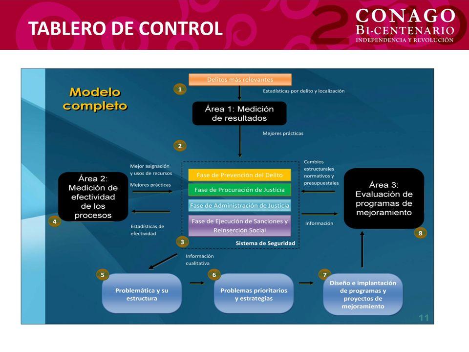 TABLERO DE CONTROL