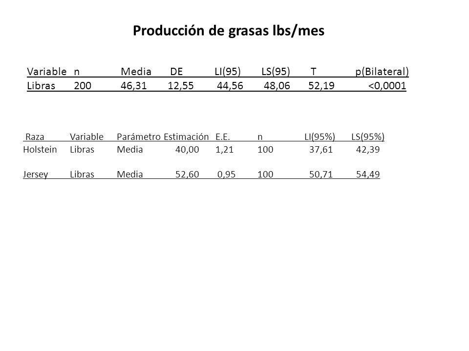Raza VariableParámetroEstimación E.E.n LI(95%)LS(95%) HolsteinLibras Media 40,00 1,21100 37,61 42,39 Jersey Libras Media 52,60 0,95100 50,71 54,49 Var