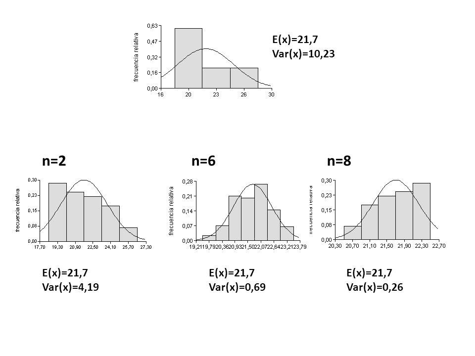 n=2 n=6n=8 E(x)=21,7 Var(x)=4,19 E(x)=21,7 Var(x)=0,69 E(x)=21,7 Var(x)=0,26 E(x)=21,7 Var(x)=10,23