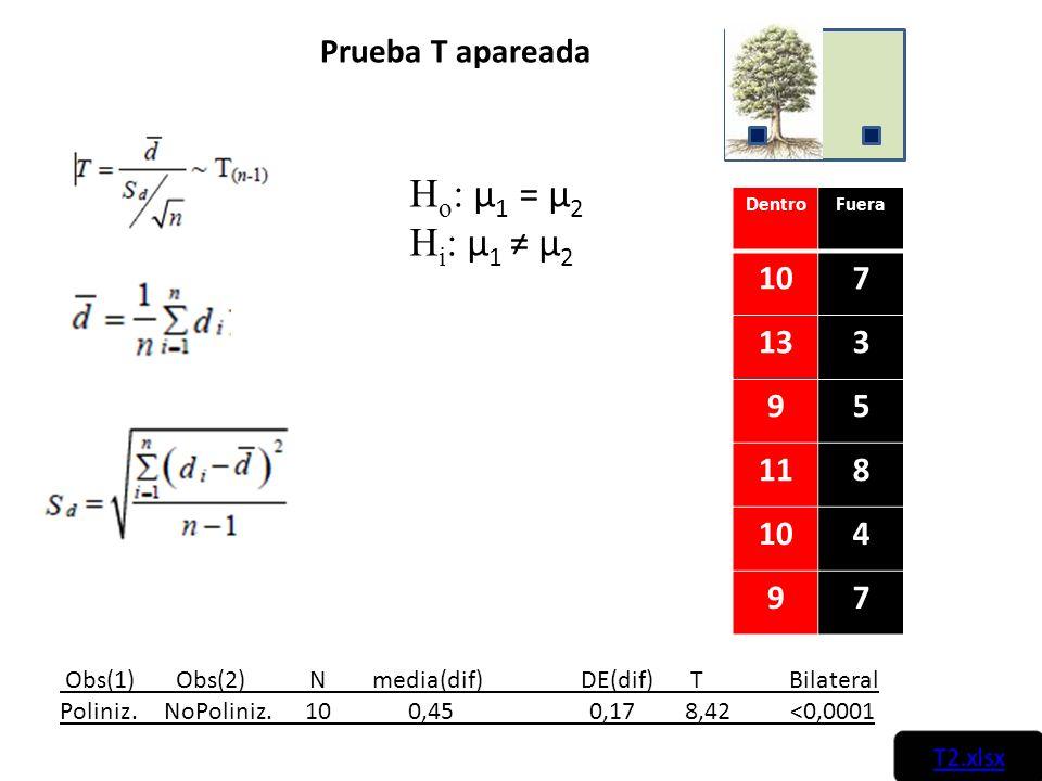 Prueba T apareada Obs(1) Obs(2) N media(dif)DE(dif) T Bilateral Poliniz.NoPoliniz. 10 0,45 0,178,42 <0,0001 H o : µ 1 = µ 2 H i : µ 1 µ 2 DentroFuera