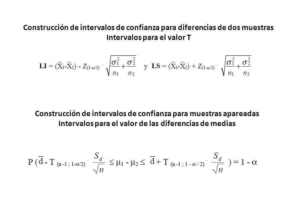 Construcción de intervalos de confianza para diferencias de dos muestras Intervalos para el valor T Construcción de intervalos de confianza para muest