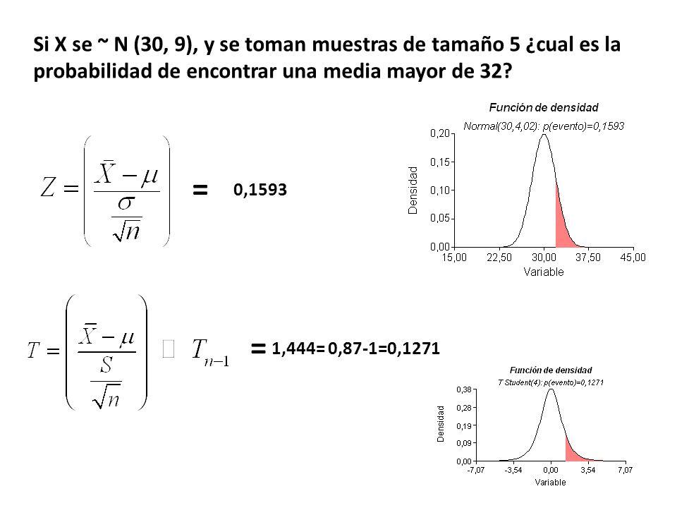 Si X se ~ N (30, 9), y se toman muestras de tamaño 5 ¿cual es la probabilidad de encontrar una media mayor de 32? = 1,444= 0,87-1=0,1271 0,1593 =