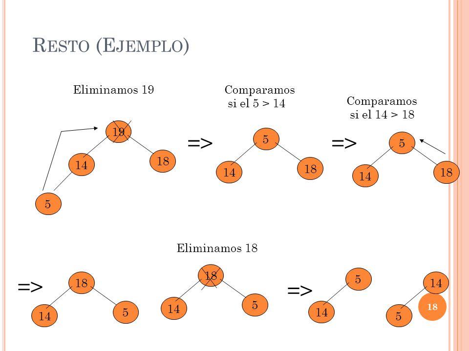 R ESTO (E JEMPLO ) 18 => 5 18 14 19 Eliminamos 19 => 18 14 5 Comparamos si el 5 > 14 18 14 5 Comparamos si el 14 > 18 5 14 18 => Eliminamos 18 5 14 18