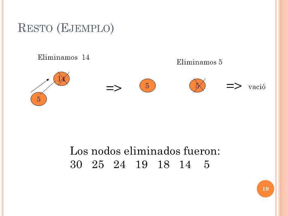 R ESTO (E JEMPLO ) 19 5 14 Eliminamos 14 => 55 Eliminamos 5 => vació Los nodos eliminados fueron: 30 25 24 19 18 14 5