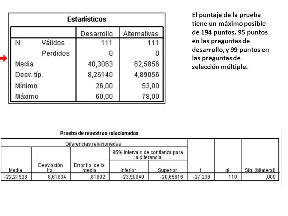 El puntaje de la prueba tiene un máximo posible de 194 puntos. 95 puntos en las preguntas de desarrollo, y 99 puntos en las preguntas de selección múl