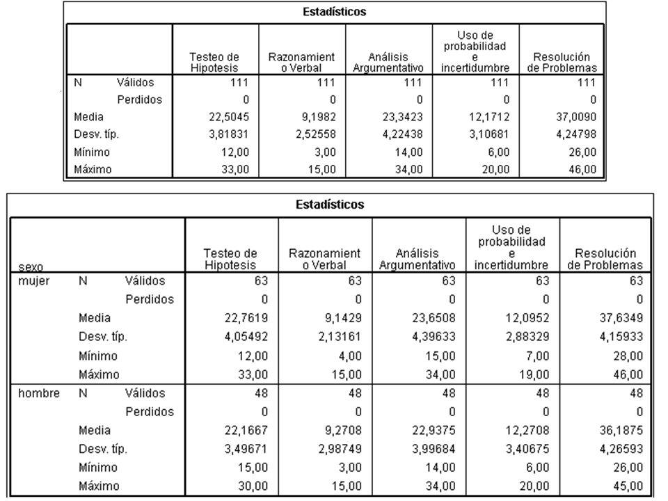 Algunos resultados para discutir El Ítem P29 perteneciente al factor Razonamiento verbal parece ser uno de los únicos en donde ningún estudiante obtuvo un 0.