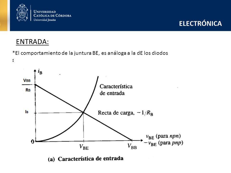 *El comportamiento de la juntura BE, es análoga a la dE los diodos semiconductores: ENTRADA: