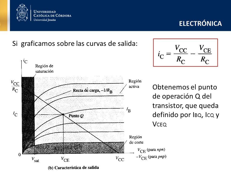 Si graficamos sobre las curvas de salida: Obtenemos el punto de operación Q del transistor, que queda definido por I BQ, I CQ y V CEQ