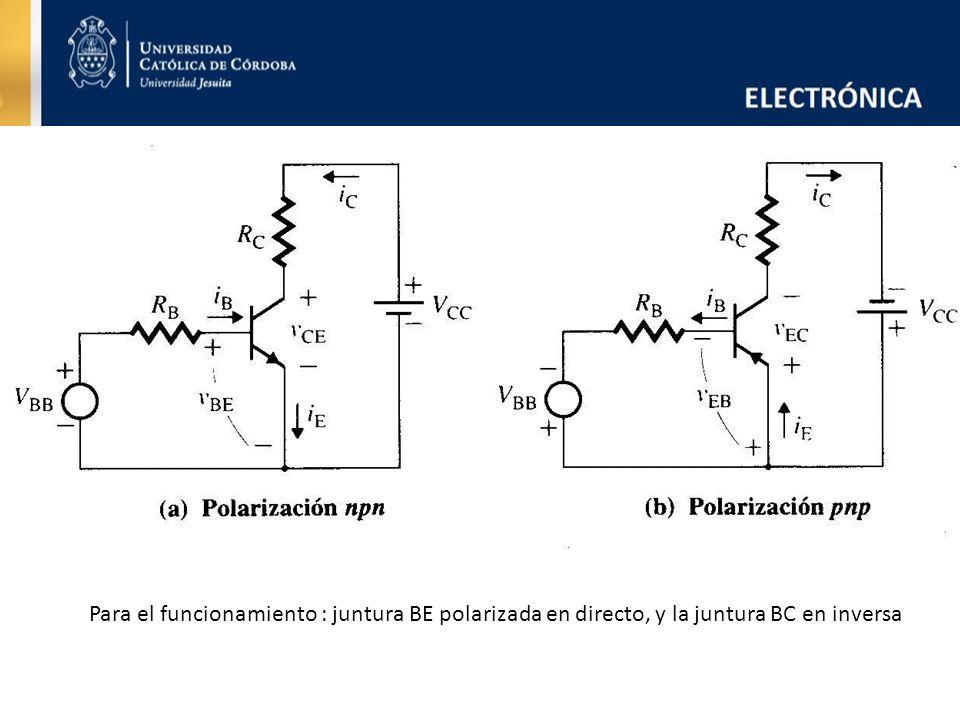 Para el funcionamiento : juntura BE polarizada en directo, y la juntura BC en inversa