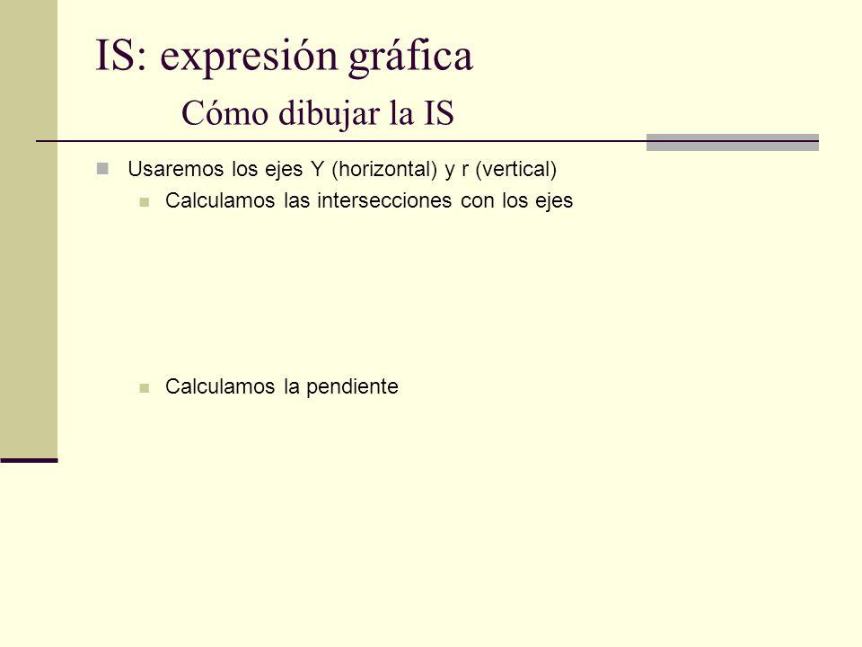 IS: expresión gráfica Cómo dibujar la IS Usaremos los ejes Y (horizontal) y r (vertical) Calculamos las intersecciones con los ejes Calculamos la pend