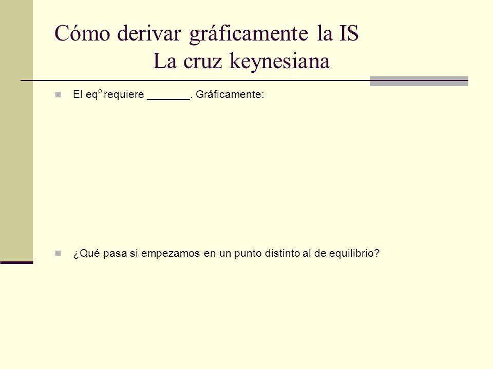 Cómo derivar gráficamente la IS La cruz keynesiana El eq o requiere _______. Gráficamente: ¿Qué pasa si empezamos en un punto distinto al de equilibri
