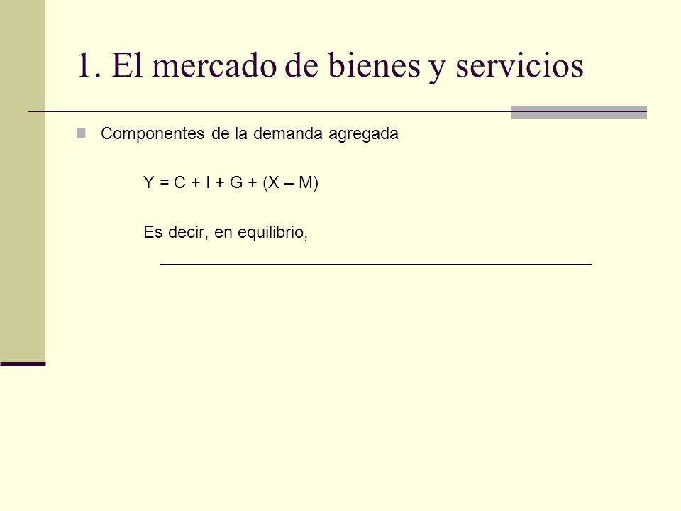 1. El mercado de bienes y servicios Componentes de la demanda agregada Y = C + I + G + (X – M) Es decir, en equilibrio, ______________________________