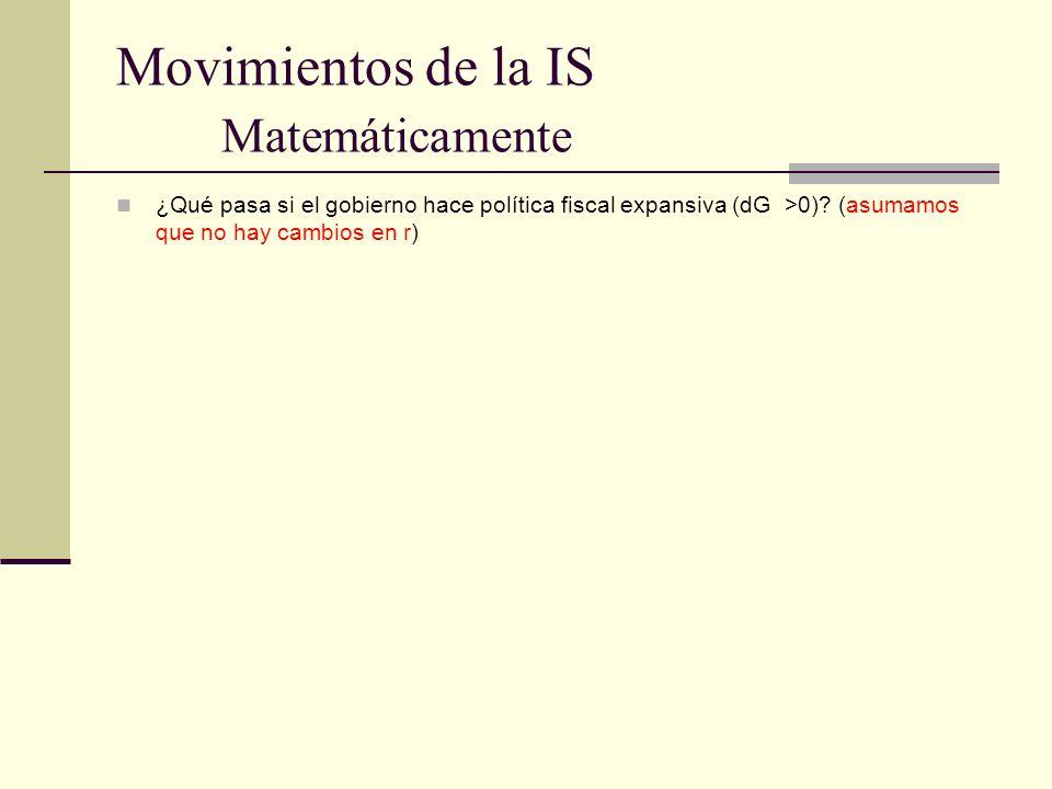 Movimientos de la IS Matemáticamente ¿Qué pasa si el gobierno hace política fiscal expansiva (dG >0)? (asumamos que no hay cambios en r)