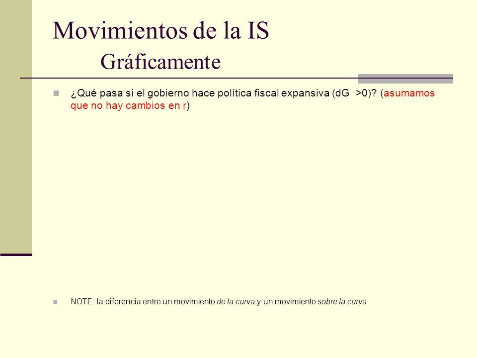 Movimientos de la IS Gráficamente ¿Qué pasa si el gobierno hace política fiscal expansiva (dG >0)? (asumamos que no hay cambios en r) NOTE: la diferen