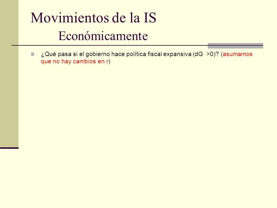 Movimientos de la IS Económicamente ¿Qué pasa si el gobierno hace política fiscal expansiva (dG >0)? (asumamos que no hay cambios en r)