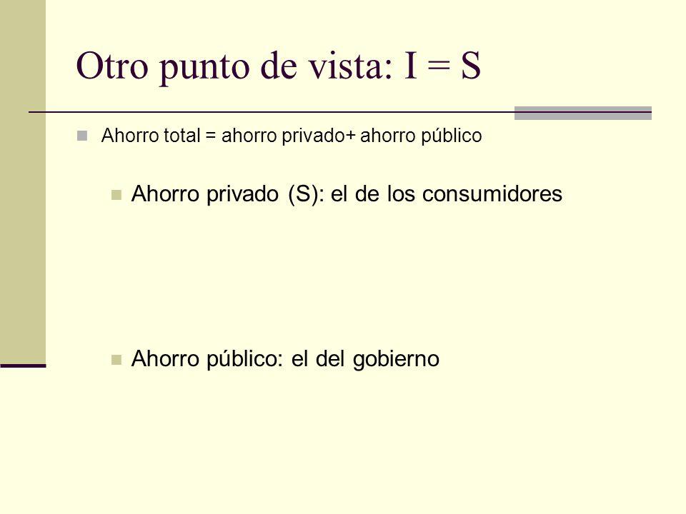 Otro punto de vista: I = S Ahorro total = ahorro privado+ ahorro público Ahorro privado (S): el de los consumidores Ahorro público: el del gobierno