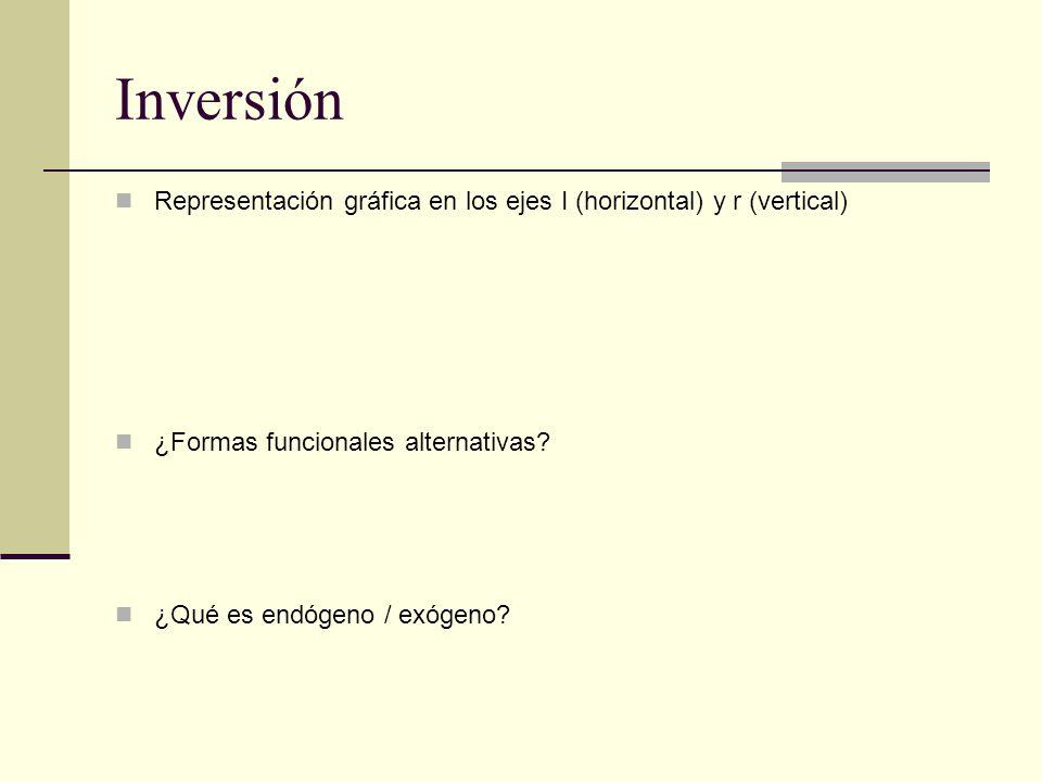 Inversión Representación gráfica en los ejes I (horizontal) y r (vertical) ¿Formas funcionales alternativas? ¿Qué es endógeno / exógeno?