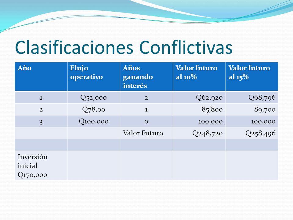 Clasificaciones Conflictivas AñoFlujo operativo Años ganando interés Valor futuro al 10% Valor futuro al 15% 1Q52,0002Q62,920Q68,796 2Q78,00185,80089,