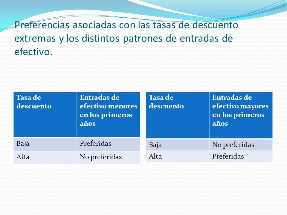Preferencias asociadas con las tasas de descuento extremas y los distintos patrones de entradas de efectivo. Tasa de descuento Entradas de efectivo me