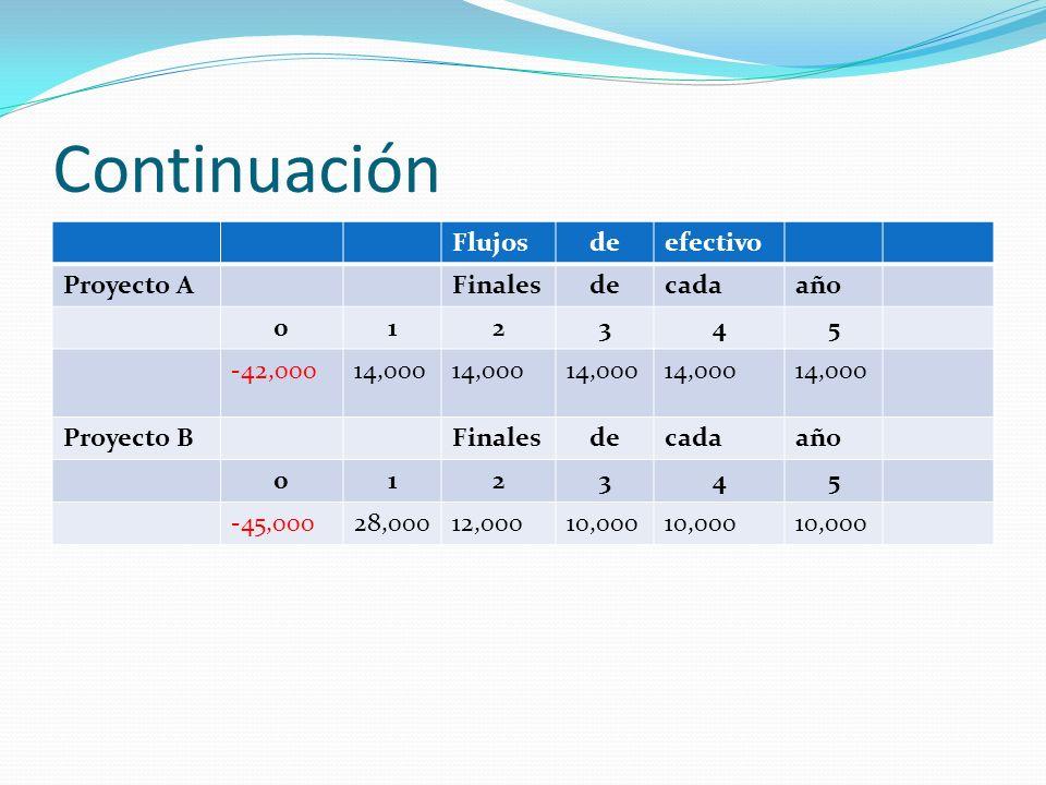 Continuación Flujosdeefectivo Proyecto AFinalesdecadaaño 012345 -42,00014,000 Proyecto BFinalesdecadaaño 012345 -45,00028,00012,00010,000