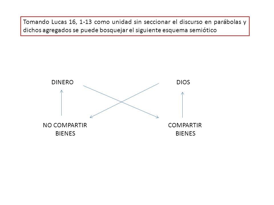 Tomando Lucas 16, 1-13 como unidad sin seccionar el discurso en parábolas y dichos agregados se puede bosquejar el siguiente esquema semiótico DINEROD