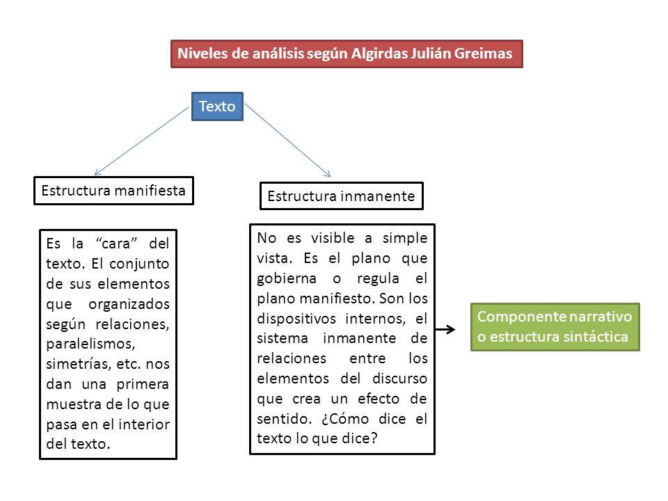 Niveles de análisis según Algirdas Julián Greimas Texto Estructura manifiesta Es la cara del texto. El conjunto de sus elementos que organizados según