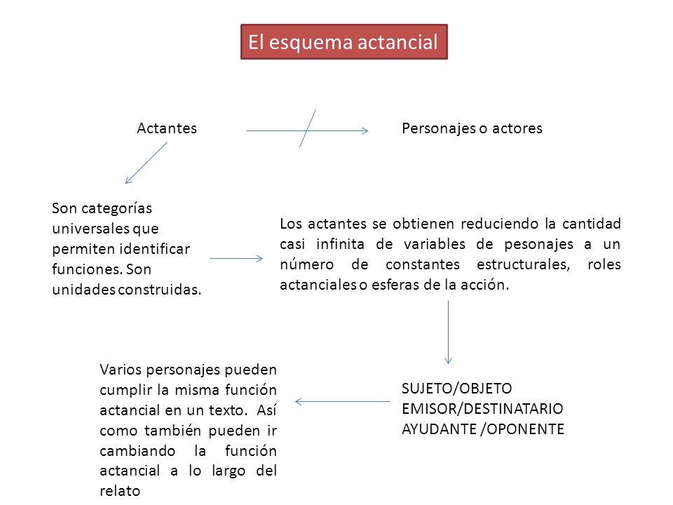 El esquema actancial ActantesPersonajes o actores Son categorías universales que permiten identificar funciones. Son unidades construidas. Los actante