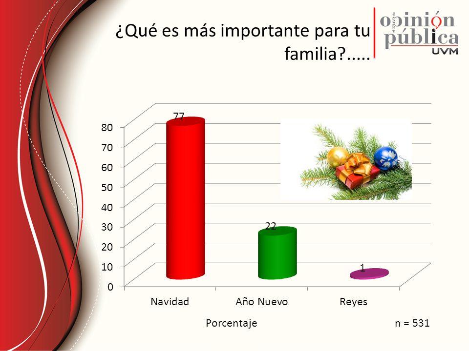 ¿Qué es más importante para tu familia?..... Porcentajen = 531