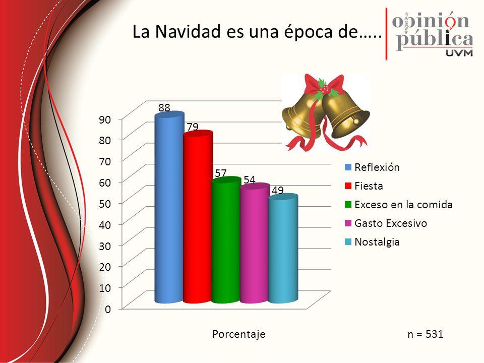 La Navidad es una época de….. Porcentajen = 531