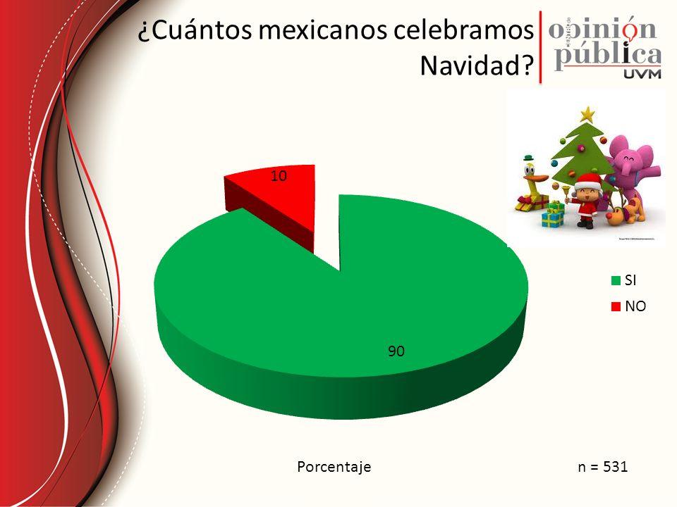 ¿Cuántos mexicanos celebramos Navidad? Porcentajen = 531
