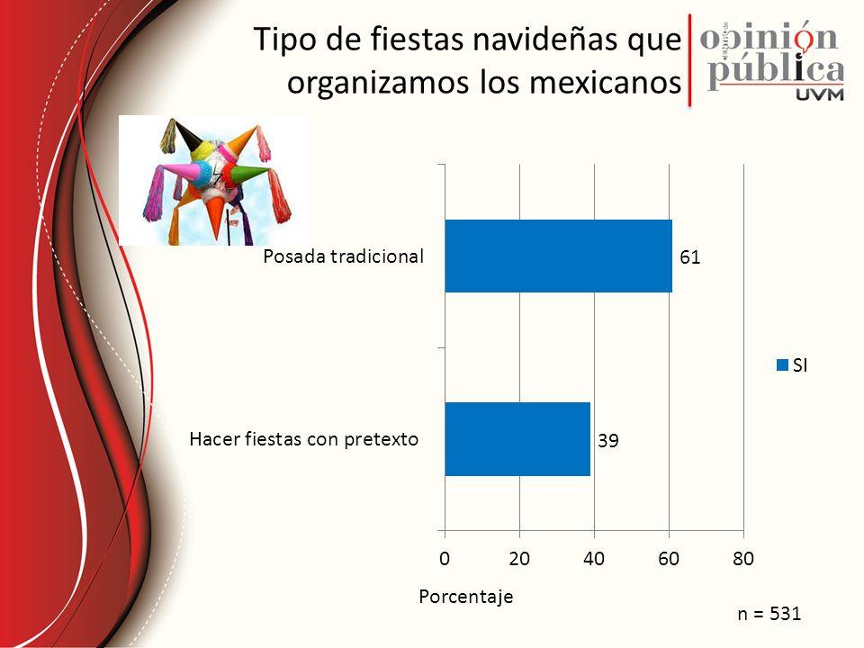 Tipo de fiestas navideñas que organizamos los mexicanos Porcentaje n = 531