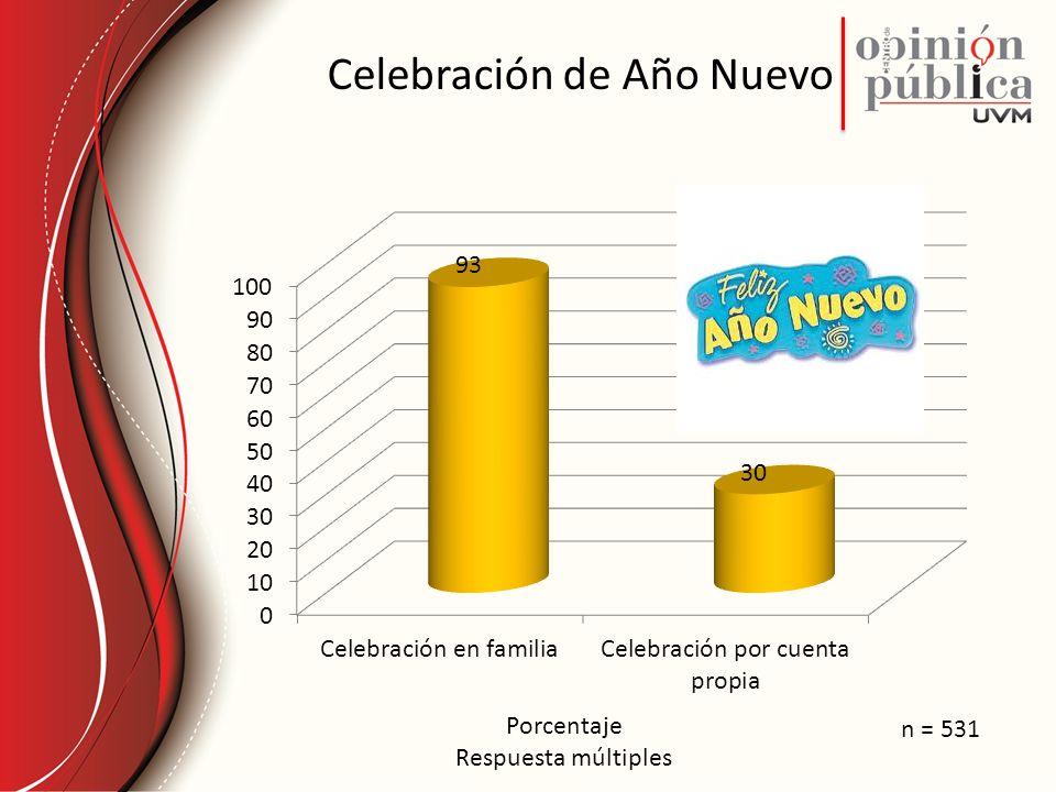 Celebración de Año Nuevo Porcentaje Respuesta múltiples n = 531