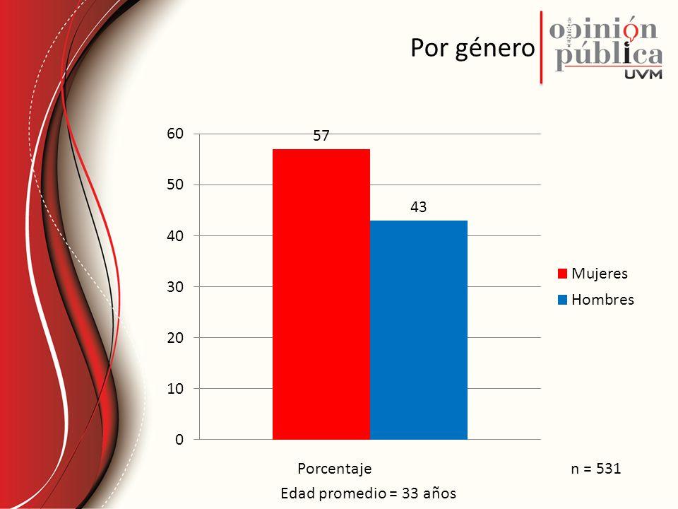 Por género Porcentaje Edad promedio = 33 años n = 531