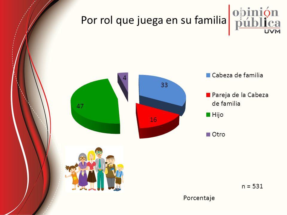 Por rol que juega en su familia Porcentaje