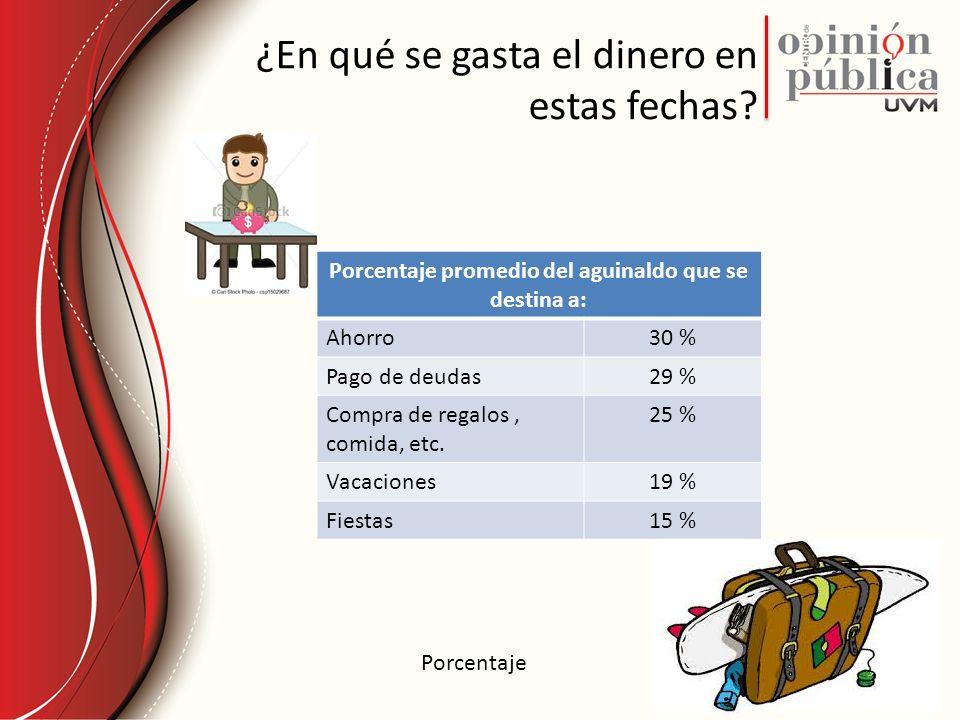 Los niños reciben regalos de…. Porcentaje Respuestas múltiples n = 531