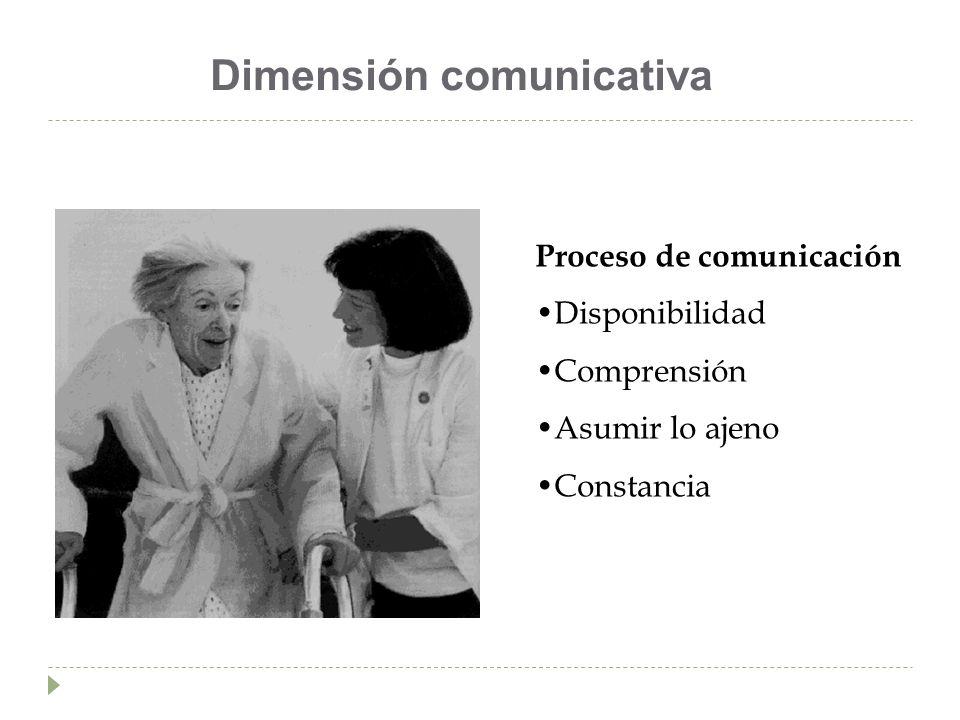 Dimensión comunicativa Proceso de comunicación Disponibilidad Comprensión Asumir lo ajeno Constancia